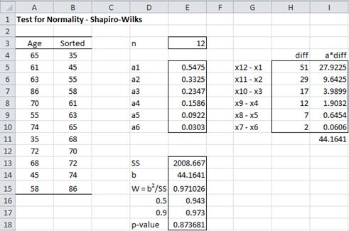 Shapiro-Wilk test Excel