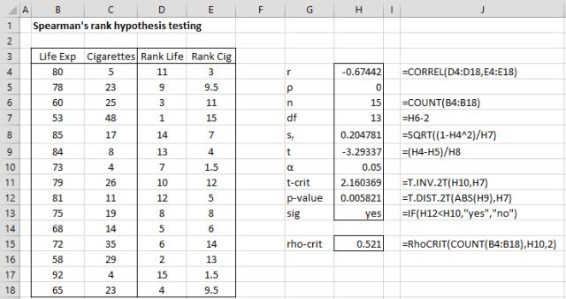 Spearman's rho hypothesis testing