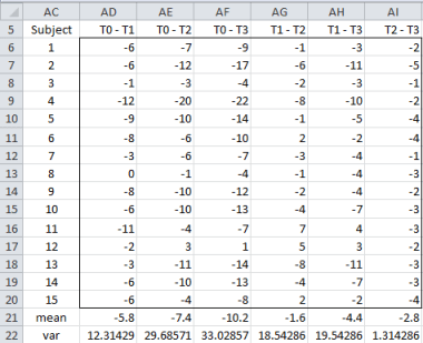 Sphericity Excel