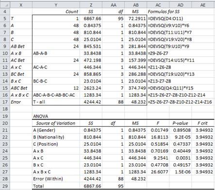 Three factor ANOVA Excel
