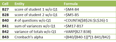Formulas for Cronbachs alpha