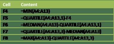 Box plot formulas