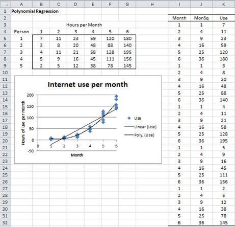 Data polynomial regression