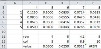 Table lookup Excel