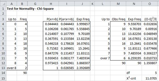 Normality chi-square Excel