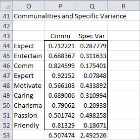 communalities-specific-factors-excel