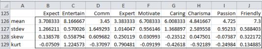 Descriptive statistics teacher evaluations
