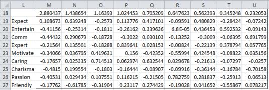 Eigenvalues eigenvectors correlation matrix