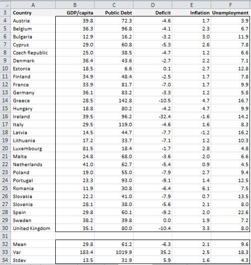 EU data