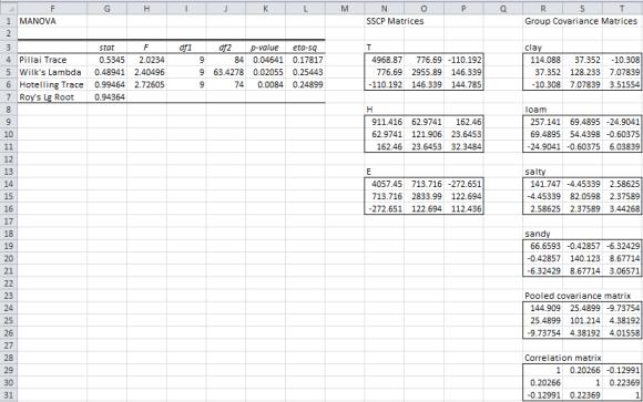 Manova data analysis Excel