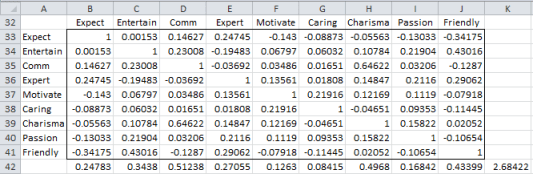Partial correlation matrix Excel