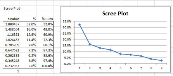 Scree plot factor analysis