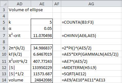 Confidence ellipse volume