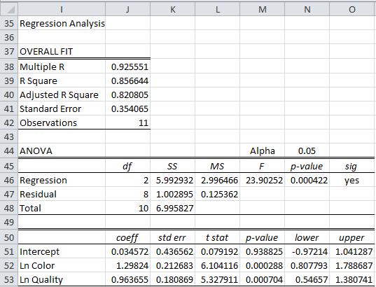Log-log regression Excel