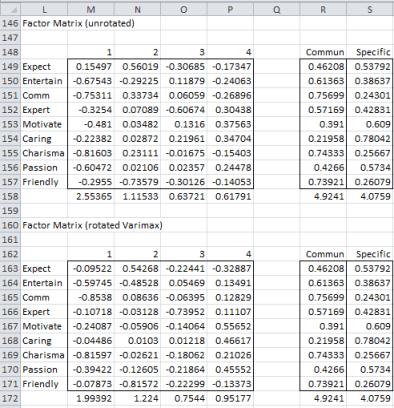 Principal axis factoring 6