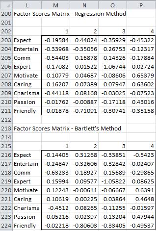 Principal axis factoring 8