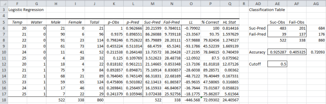 Classification table logistic regression