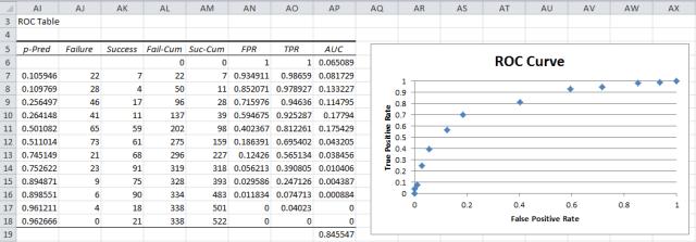 ROC curve logistic regression