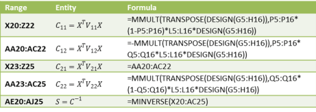 Multinomial logistic covariance formulas