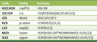 Multinomial logistic parameters formulas