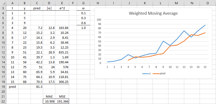 weighted moving average real statistics using excel
