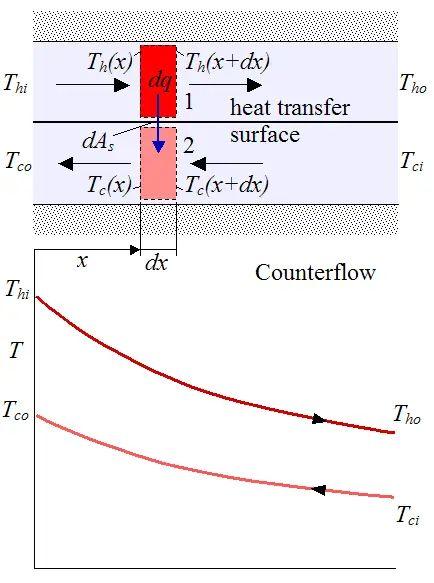 process flow diagram heat exchanger