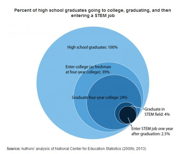 There\u0027s No Shortage of STEM Graduates RealClearPolicy