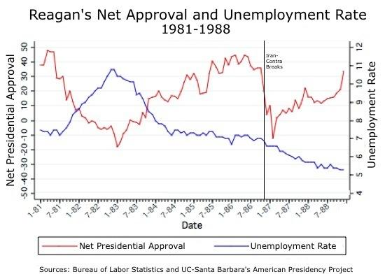 Reagan, Obama and the Myth of the Teflon Presidency \u2013 Presidential Power