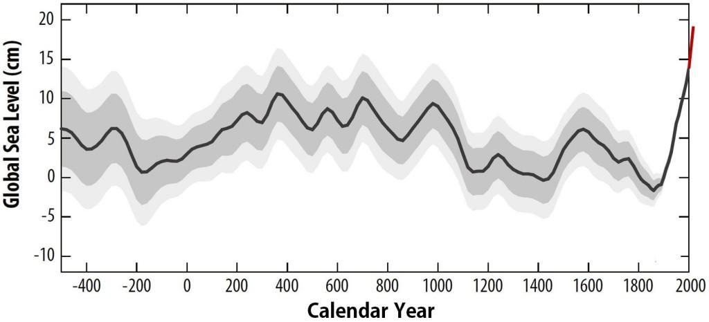 Millennia of sea-level change « RealClimate