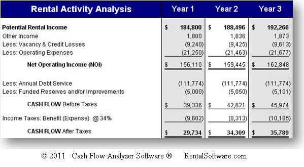Cash-on-Cash Return with Equity (COCE) - Real Estate Analysis