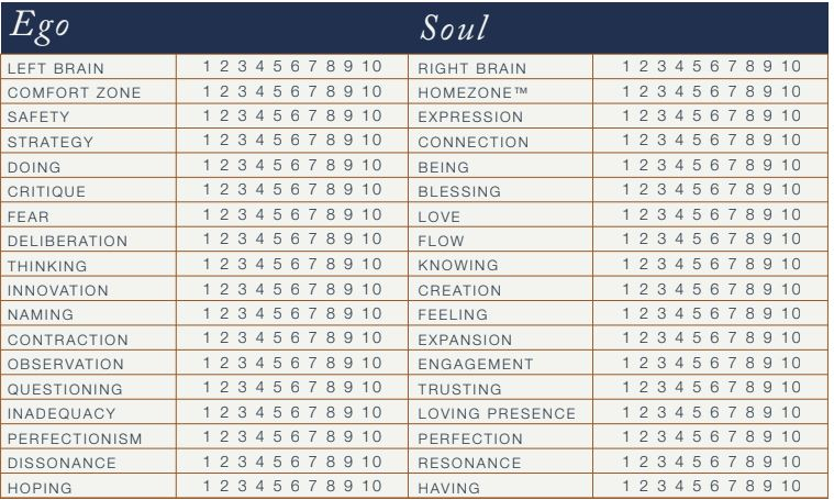 Realigning Inner Drive with Outer Doing How Soul and Ego can - new how to read contraction chart