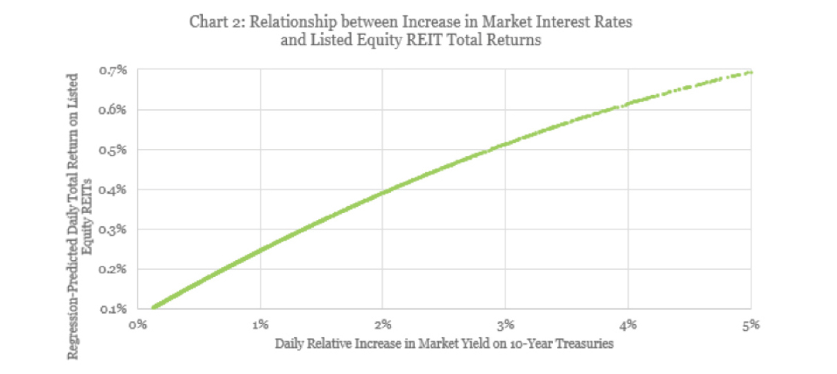 How Rising Interest Rates Affect REIT Price Performance - Not So Bad