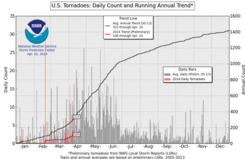 US tornadoes: typical and year to date, January 1 to April 10 2014,  NOAA