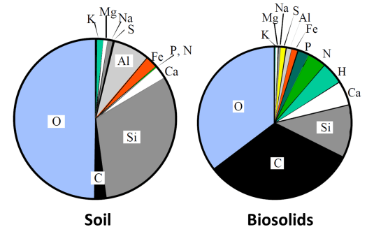 The composition of soil and the composition of bio-solid waste. biosolids are like soil, just better.