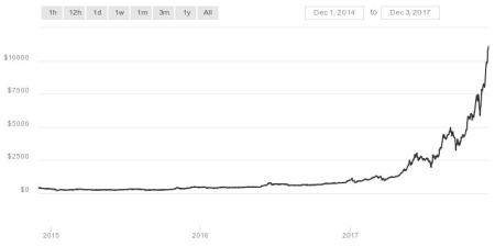 Bitcoin prices over the last 3 years