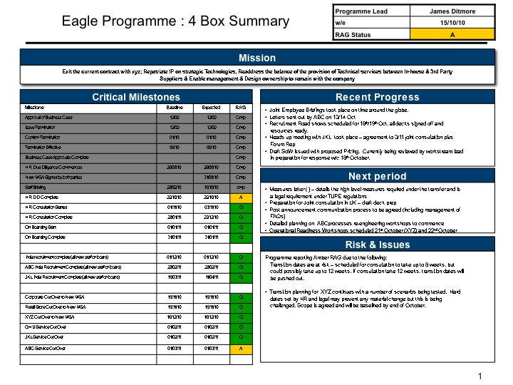 Four Box Report Examples \u2013 Recipes for IT