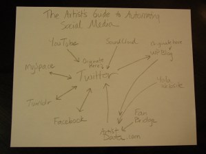 Artist's guide to automating social media