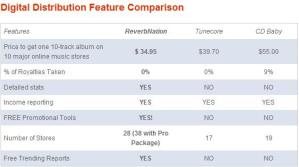 Digital Distribution Comparison Chart