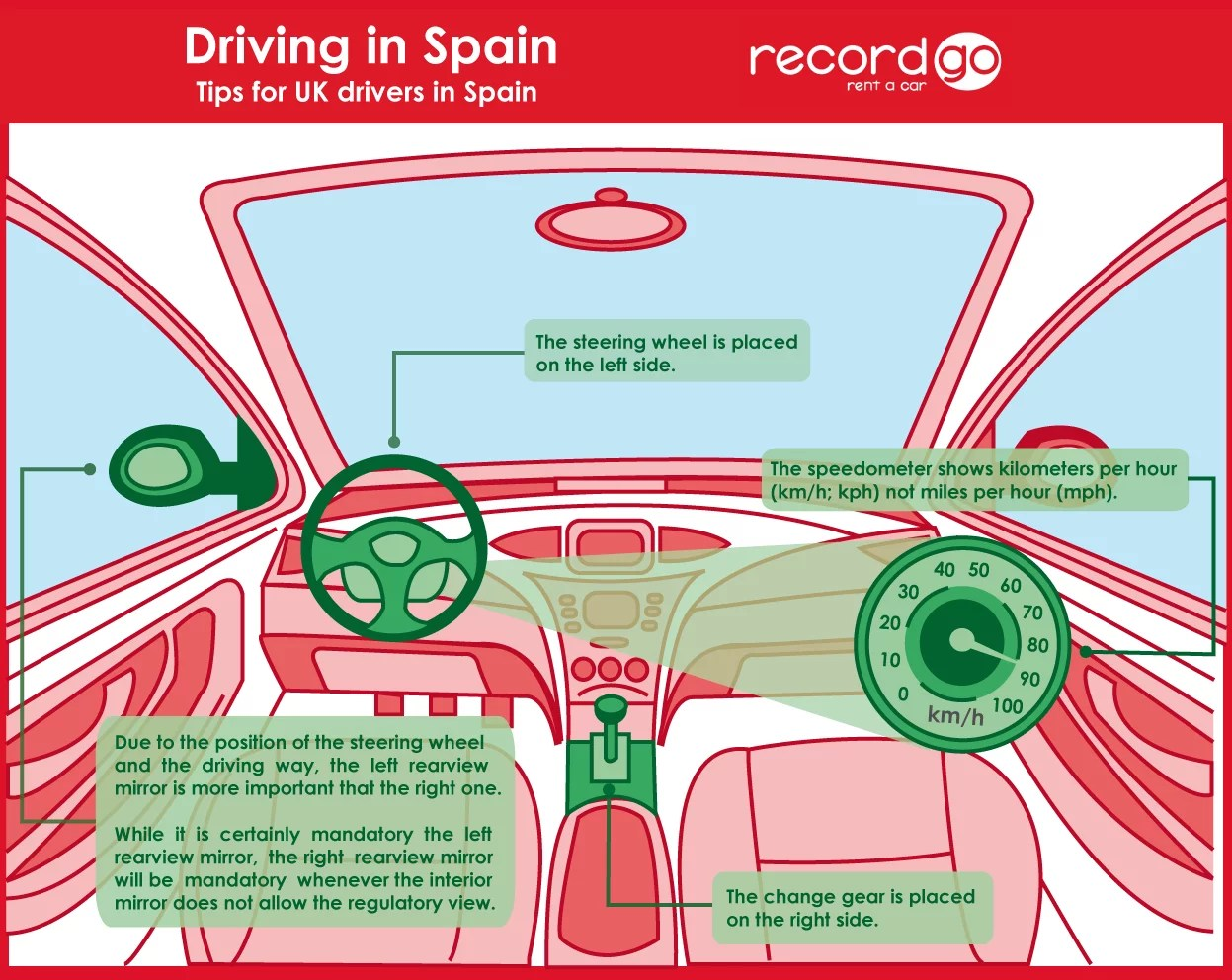 Driving In Spain Tips For Uk Drivers In Spain Record Go