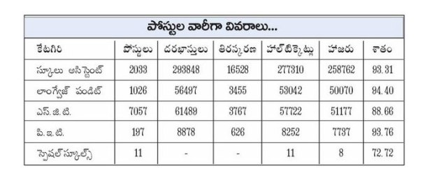 AP DSC 2016 Merit List Available @ apdsc.cgg.gov.in Check Andhra Pradesh DSC TET cum TRT SGT LP SA PET Selection List Document Verification Web Counselling DSC Roaster List District Wise Post Wise Vacancies