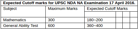 UPSC NDA NA Answer Key 2016 Union Public Service Commission NDA Solutions pdf