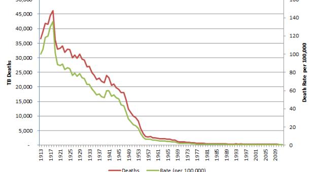 TB Deaths 1913-2012