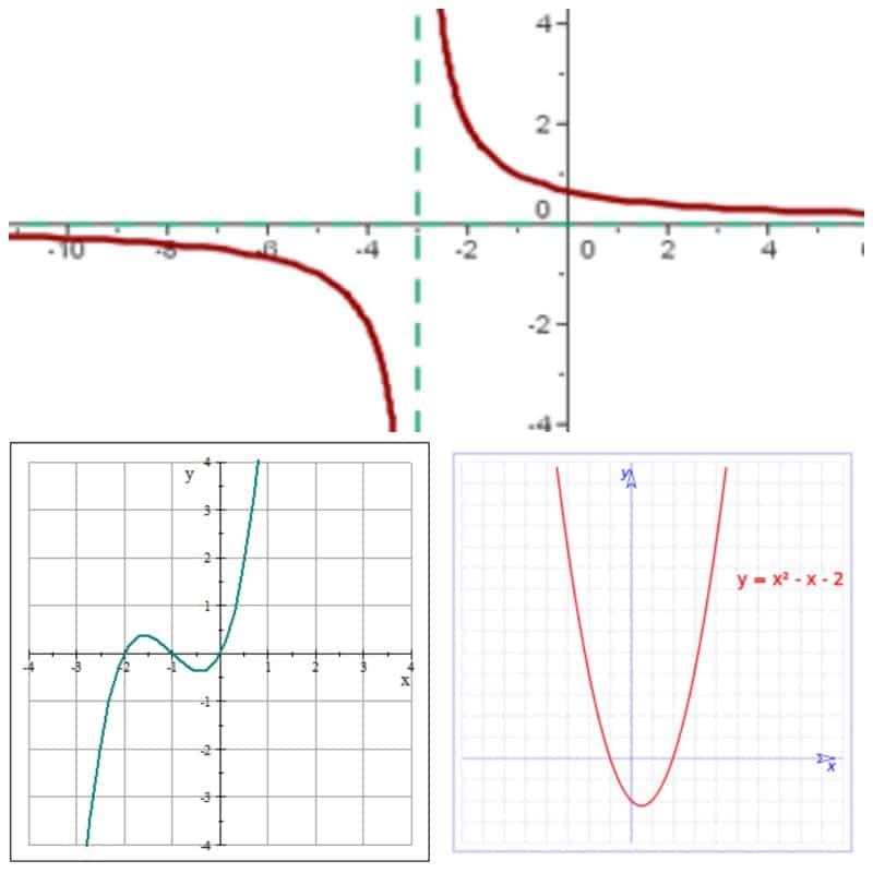 Los tipos de funciones matemáticas - funciones