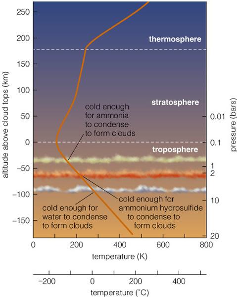 Jovian atmosphere
