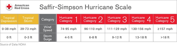 Hurricane vs Typhoon American Red Cross