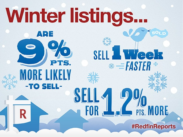 Really? Data Shows Selling a Home in Winter Pays Off - @Redfin