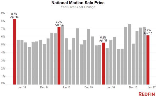 Median Sale Price April 2017