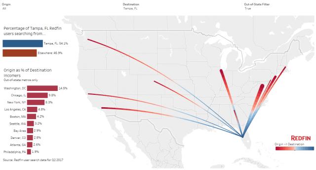 Migration Map (1)