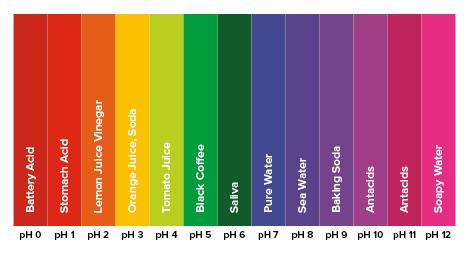 pH-balance-chart - Redmond Dentistry - ph chart