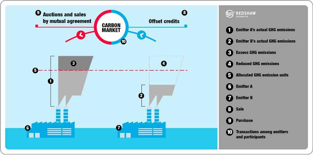 Carbon Procurement  Trading - Brokers Redshaw Advisors